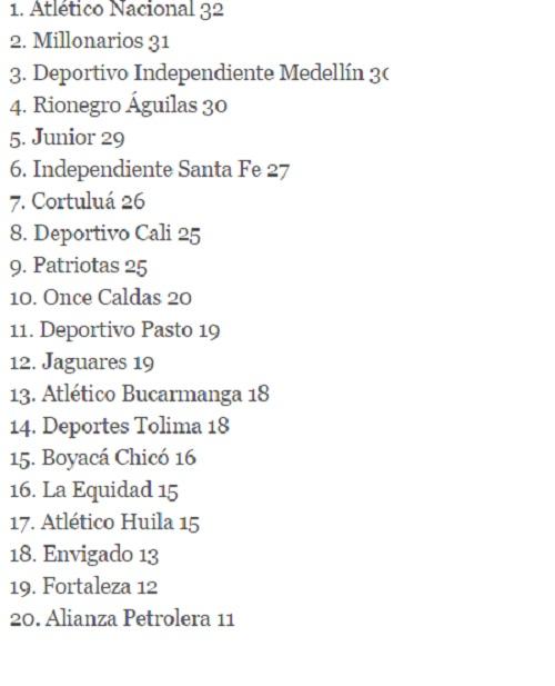 minuto30.com posiciones tras fecha 16 Liga Águila I 2016