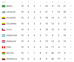 Imagen: http://es.fifa.com/worldcup/preliminaries/southamerica/index.html