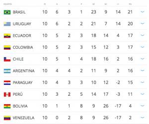 Imagen: http://es.fifa.com/worldcup/preliminaries/southamerica/index.html